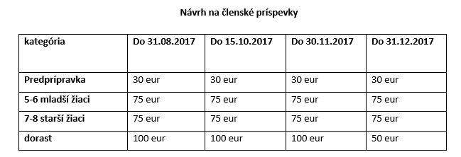 návrh na členské poplatky